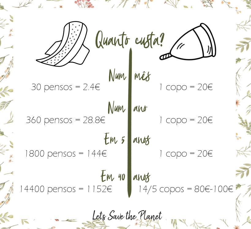 Quanto custa um copo menstrual e vários pensos ao longo do tempo.